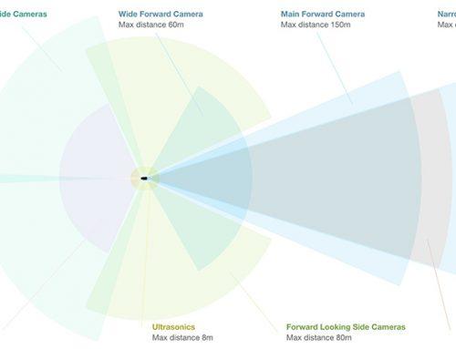 Tesla Cameras Sensors Radar System